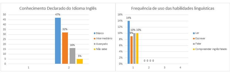 dados estatisticos ingles brasil