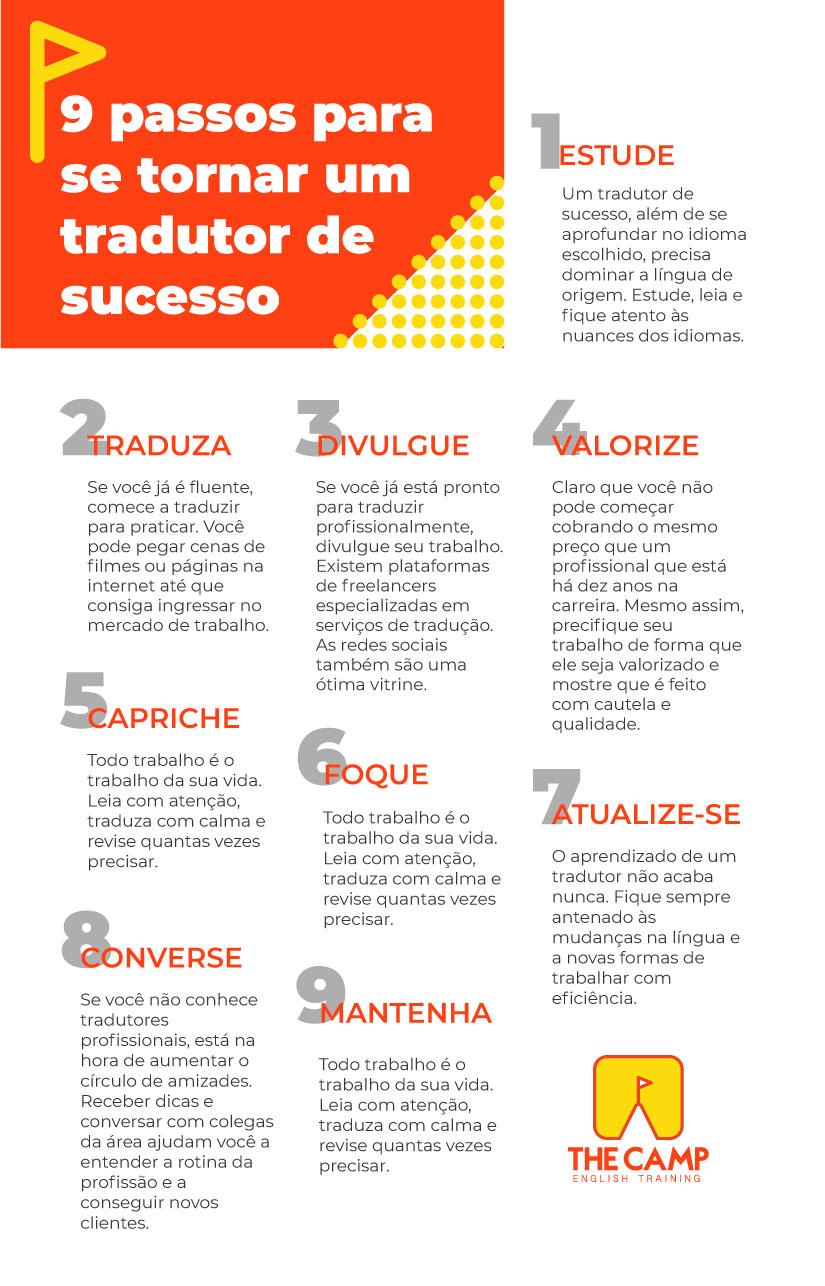 9 passos para se tornar um tradutor de sucesso - The Camp