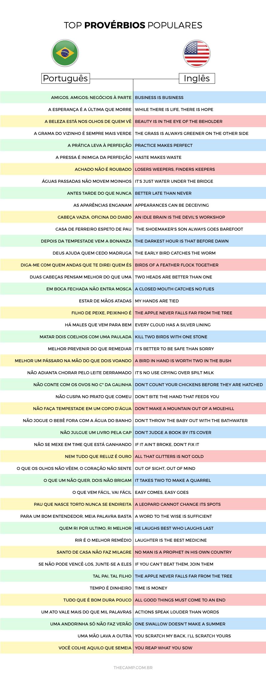 Provérbios – Do Português para o Inglês